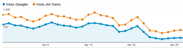 The SEO Mistakes That Wiped Out 80% of My Organic Traffic