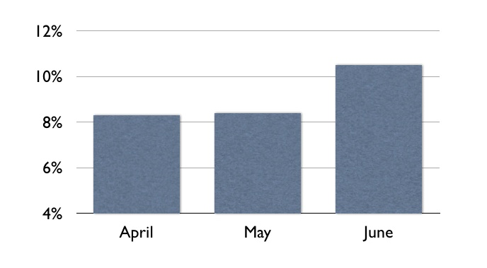 Email-by-Month