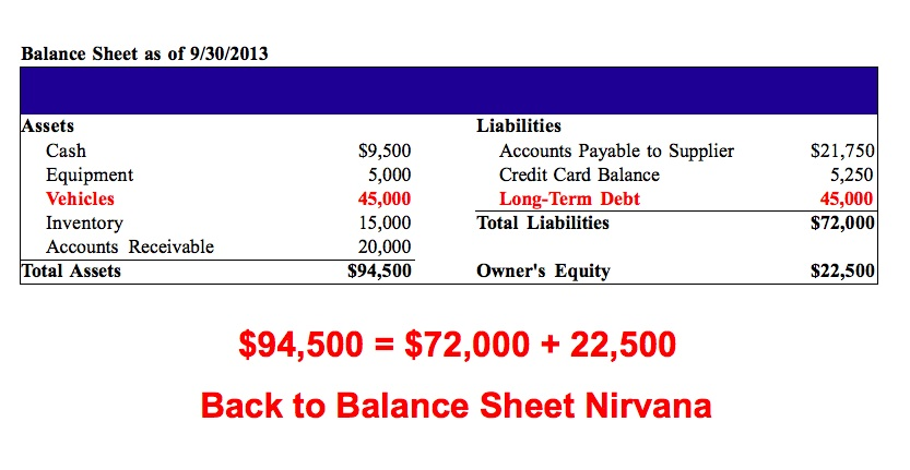 how to read a balance sheet  the non