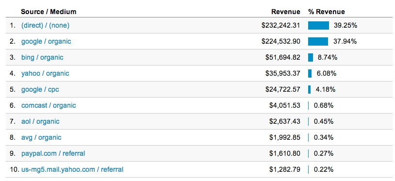 Revenue-by-Source