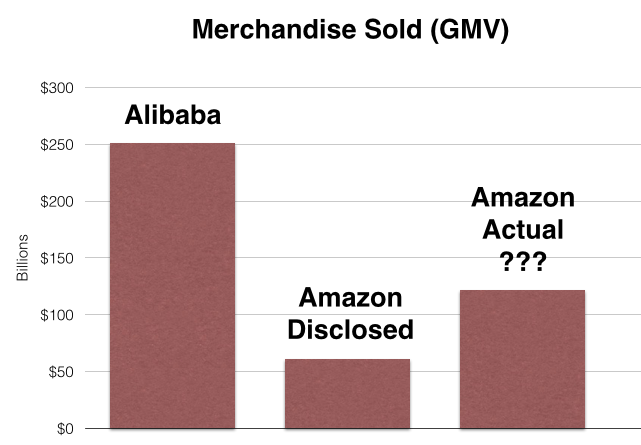 Alibaba vs amazon an in depth comparison of two ecommerce giants so whos bigger from a product sales standpoint its probably a safe bet to say alibaba is larger but its impossible to know for sure fandeluxe Gallery