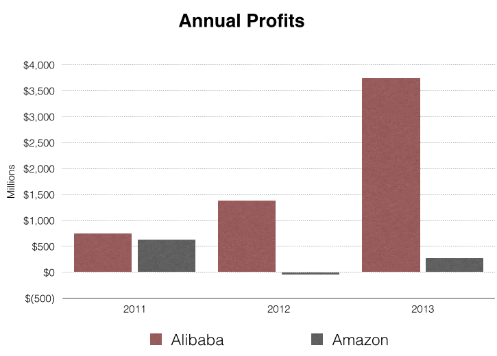 Alibaba vs  Amazon: An In-Depth Comparison of Two eCommerce