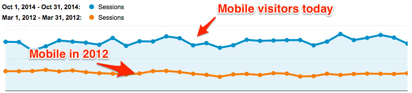 Growth-in-Mobile-Traffic