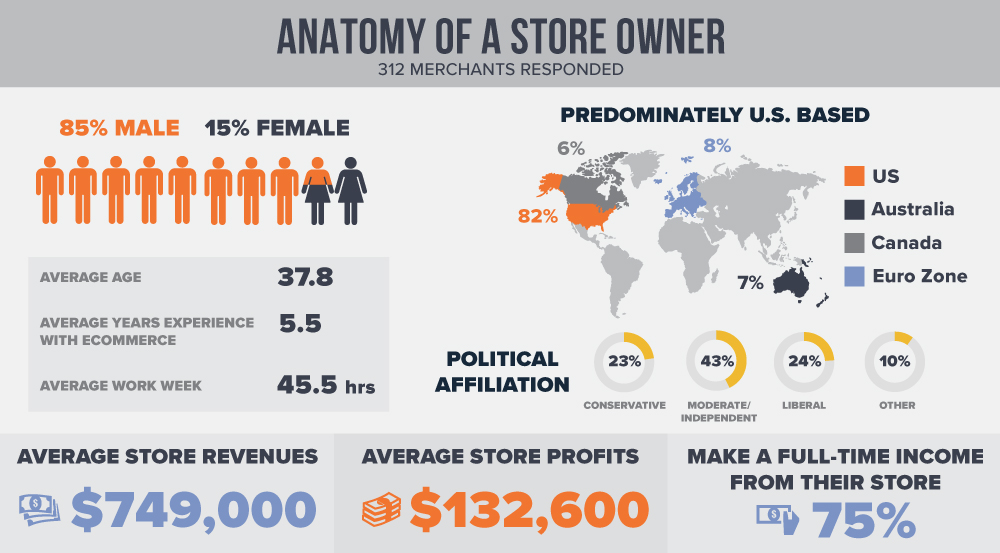 Anatomy-of-a-store-owner
