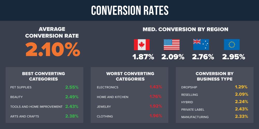 Conversion-Rates
