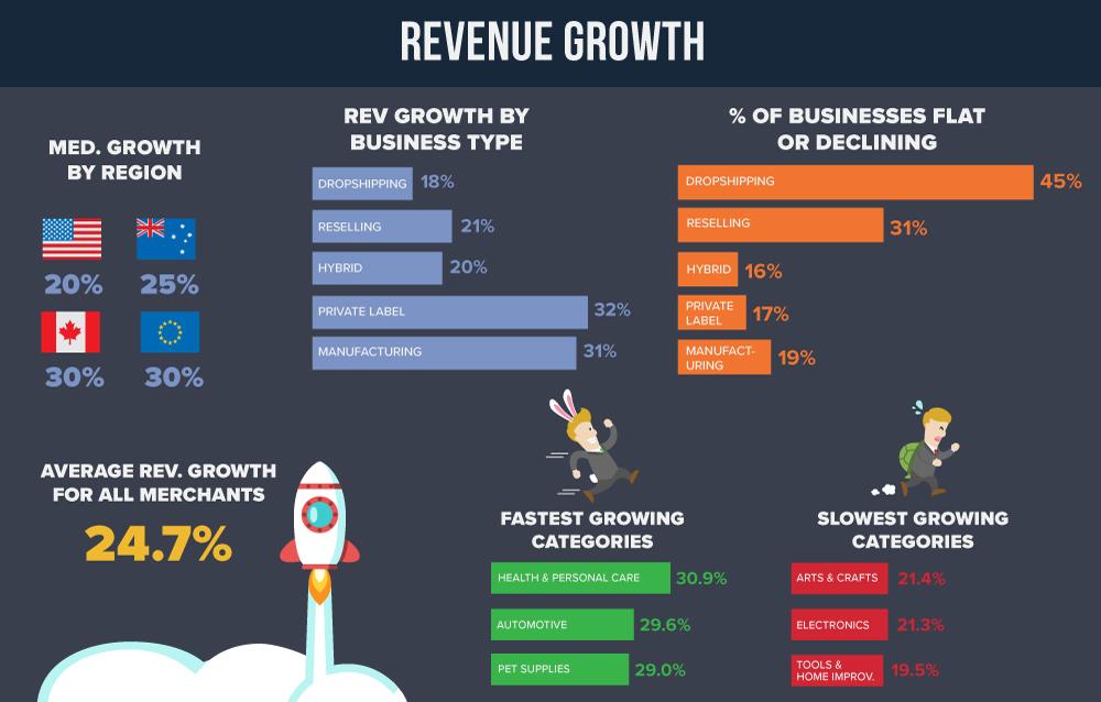 Revenue-Growth