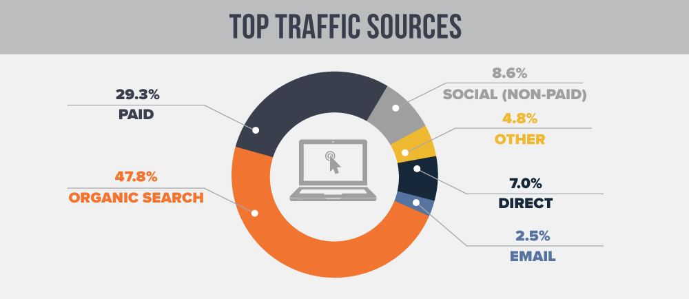 Top-Traffic-Sources