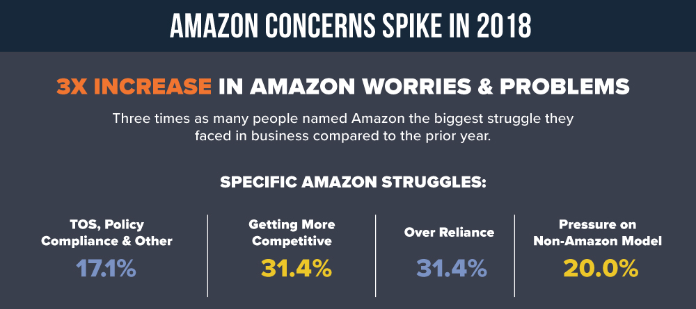 Amazon Problems, Complaints and Issues 2018