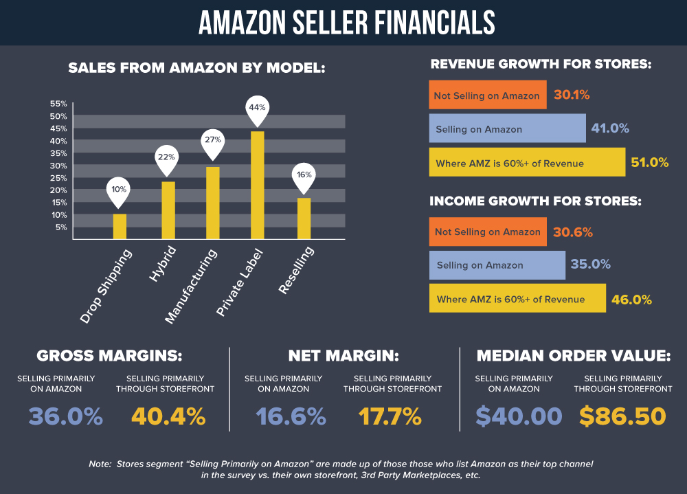 Amazon Seller Margins and Revenue Growth