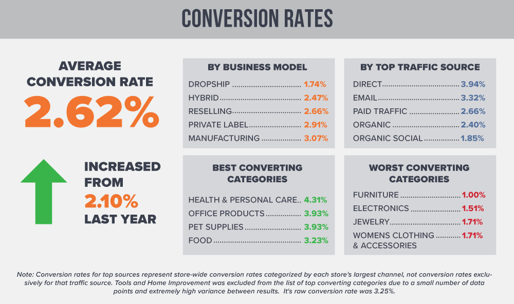 Average Conversion Rates eCommerce 2018