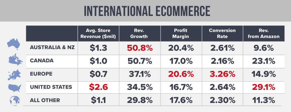 International eCommerce Trends in 2018