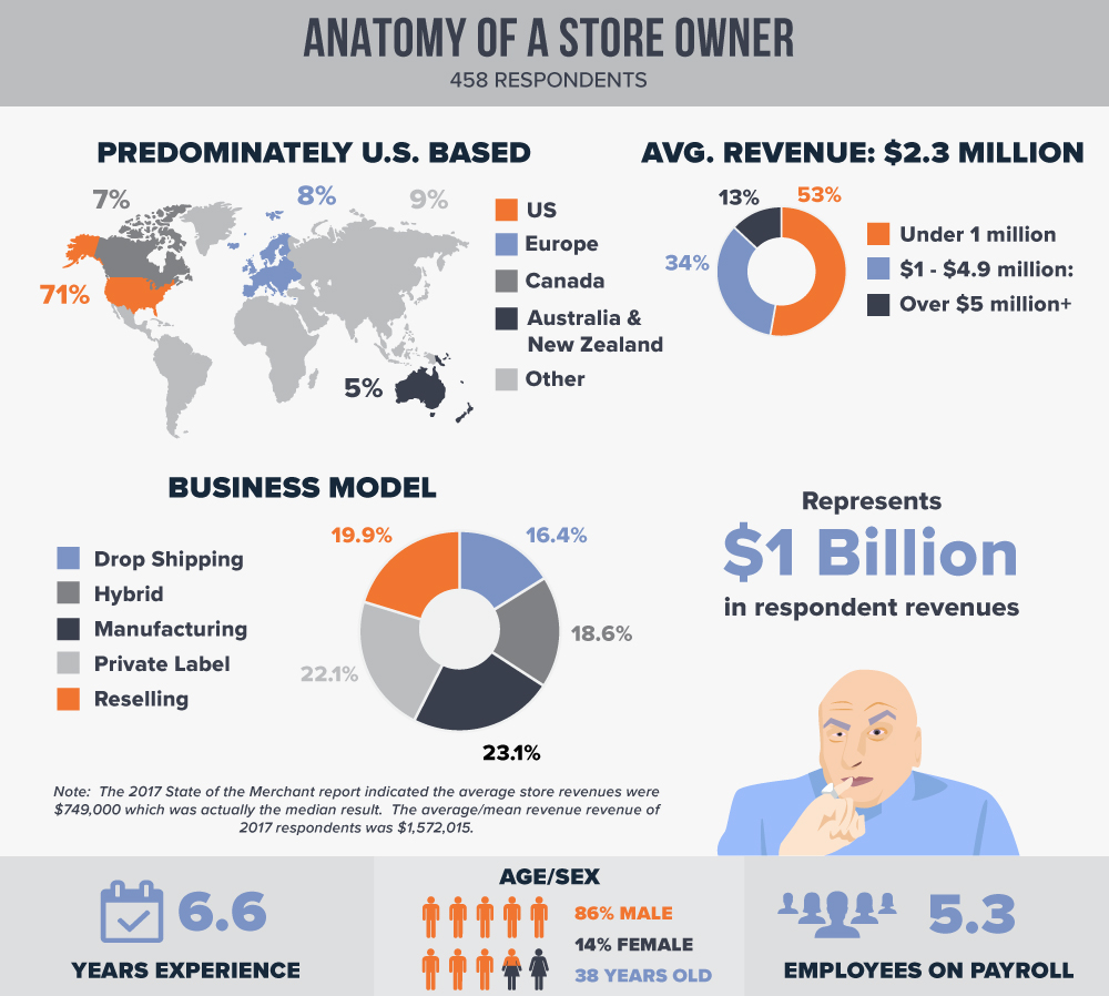 eCommerce Store Owner Demographis