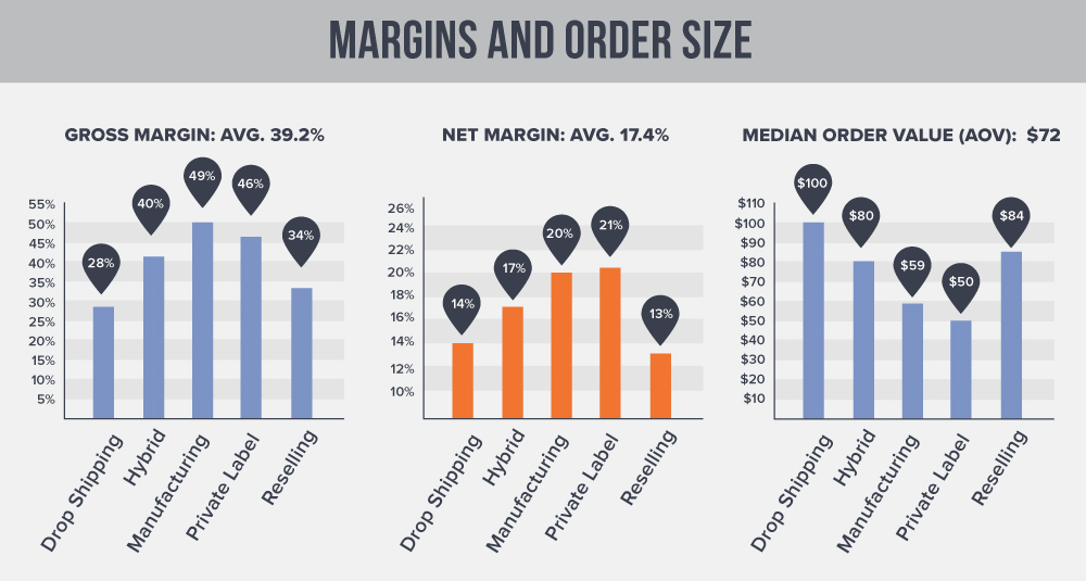 eCommerce Store Owners Gross Margin and Net Margin and Average Order Value for 2018