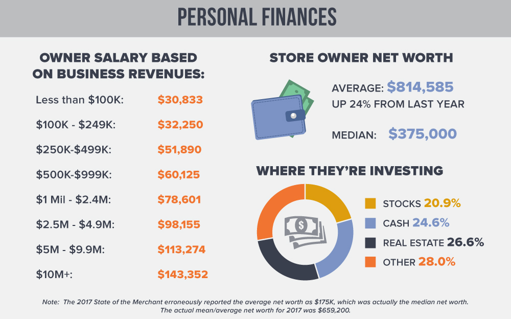 eCommerce Store Owner Entrepreneurs Net Worth and Salary