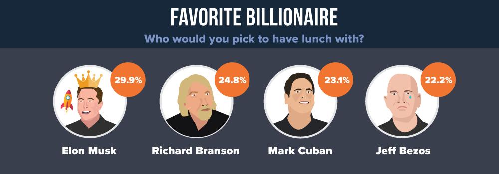 Favorite Billionaire in 2018