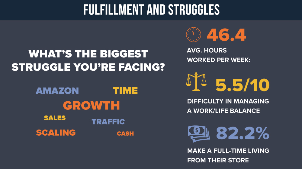 Average Work Week for eCommerce Store Ownerw