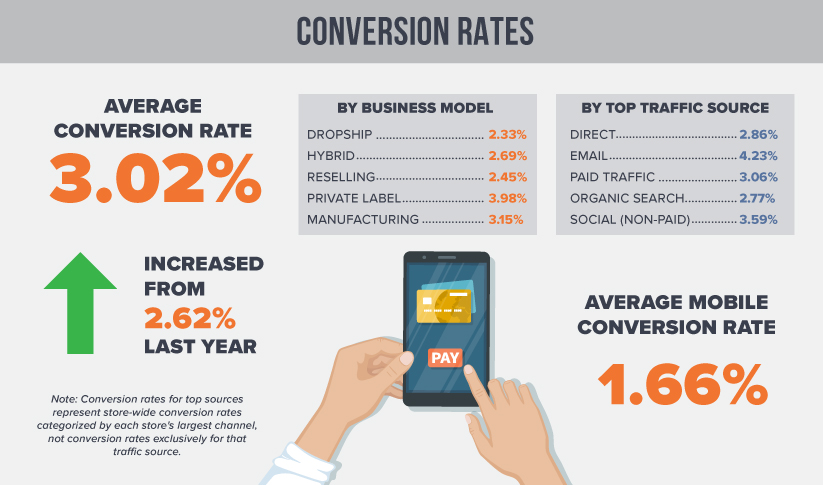 2019 Conversion Rates for Mobile, Drop Shipping, Reselling, Manufacturing and More