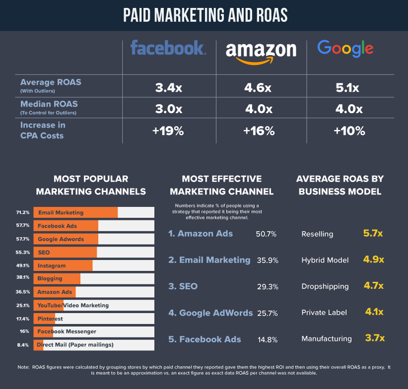 2019 Facebook Amazon Google CPA ROAS Trends