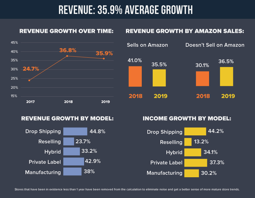 2019 eCommerce Revenue Growth