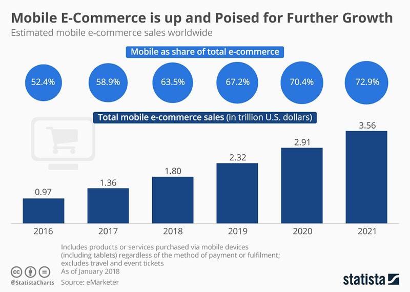 Infographic Mobile E-commerce