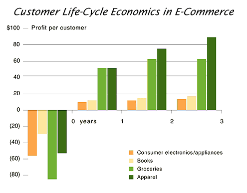 customer life cycle economics