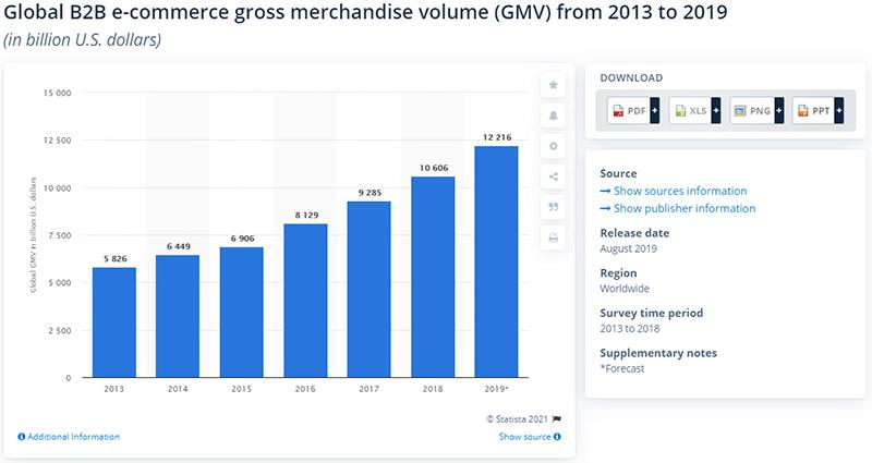 Global B2B e-commerce gross merchandise volume