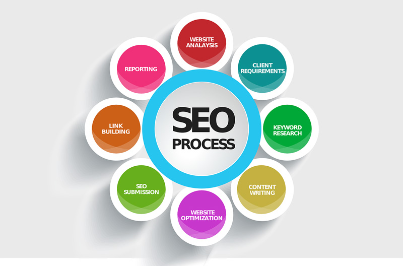 SEO advertising strategy