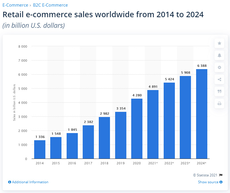 Retail e-commerce sales worldwide from 2014 to 2024