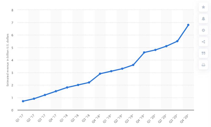 Projected revenue of Instagram