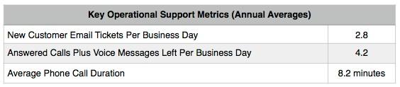 Operational Averages