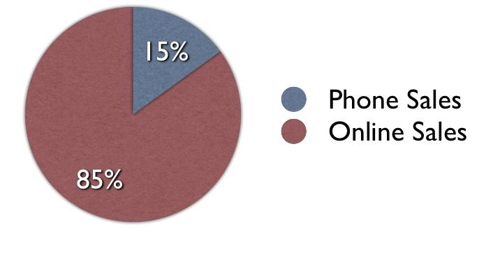 Phone-Sales-Chart
